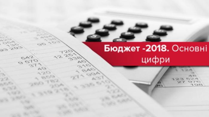 Всі бюджети Закарпаття за перший квартал поповнилися більш ніж на 3 мільярди гривень